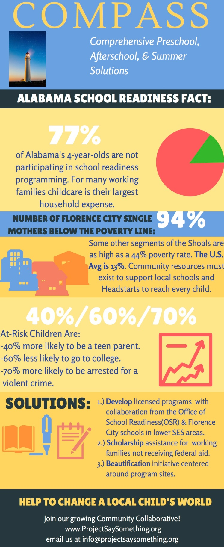 COMPASS Charity Infographic (3)